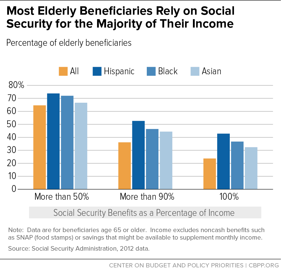 Social Security Benefits as a Percentage of Income